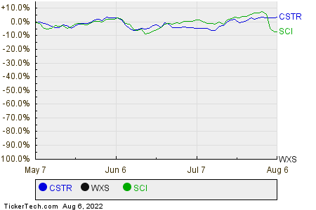 CSTR,WXS,SCI Relative Performance Chart