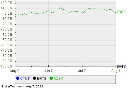 CTCT,ERTS,ADSK Relative Performance Chart