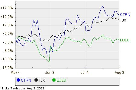 CTRN,TJX,LULU Relative Performance Chart