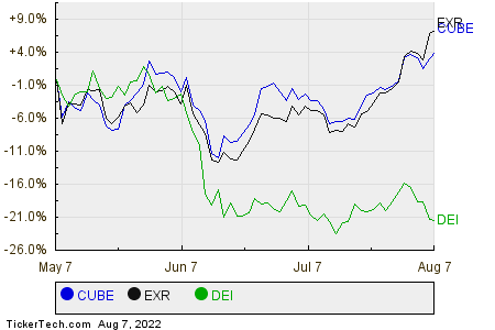 CUBE,EXR,DEI Relative Performance Chart