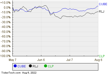 CUBE,RLJ,CLP Relative Performance Chart
