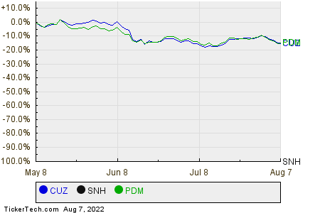 CUZ,SNH,PDM Relative Performance Chart