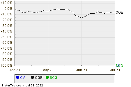 CV,OGE,SCG Relative Performance Chart