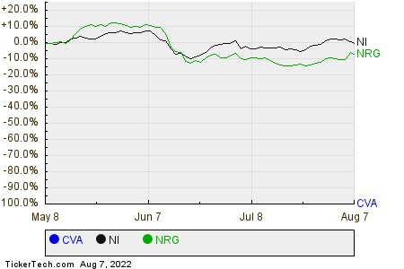 CVA,NI,NRG Relative Performance Chart