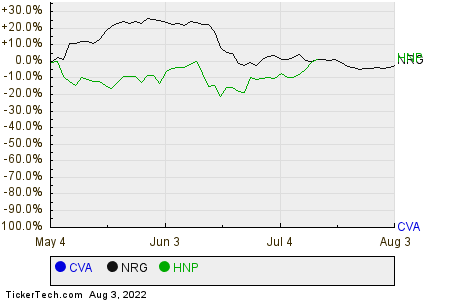 CVA,NRG,HNP Relative Performance Chart