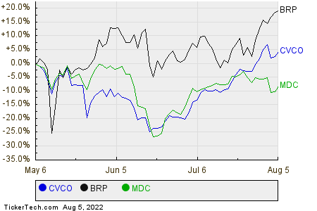CVCO,BRP,MDC Relative Performance Chart