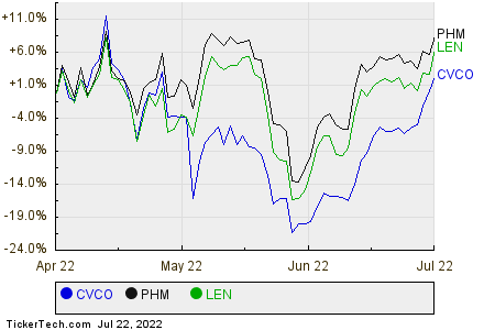 CVCO,PHM,LEN Relative Performance Chart
