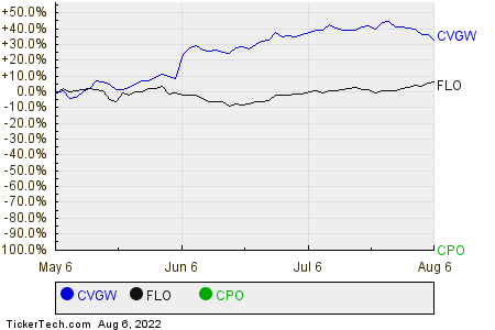 CVGW,FLO,CPO Relative Performance Chart
