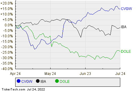 CVGW,IBA,DOLE Relative Performance Chart