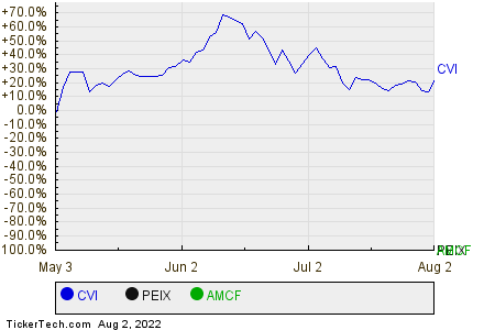 CVI,PEIX,AMCF Relative Performance Chart