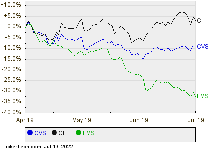 Analyst Favorites With Strong Buyback Activity: CVS Health