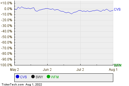 CVS,SWY,WFM Relative Performance Chart