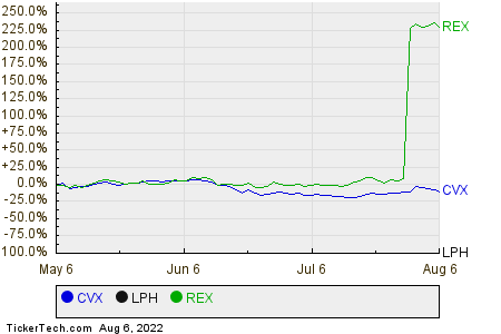 CVX,LPH,REX Relative Performance Chart