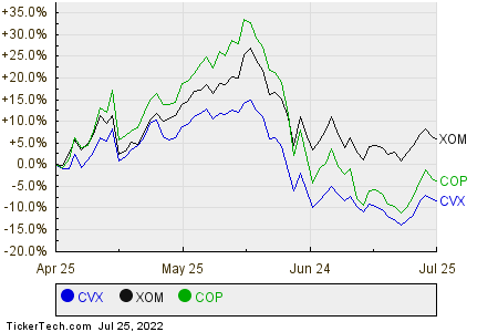 CVX,XOM,COP Relative Performance Chart