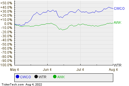 CWCO,WTR,AWK Relative Performance Chart