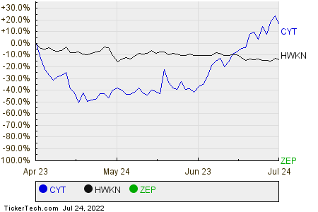 CYT,HWKN,ZEP Relative Performance Chart