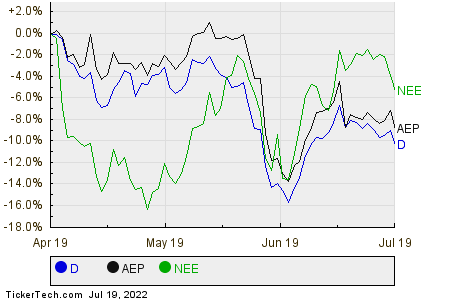D,AEP,NEE Relative Performance Chart