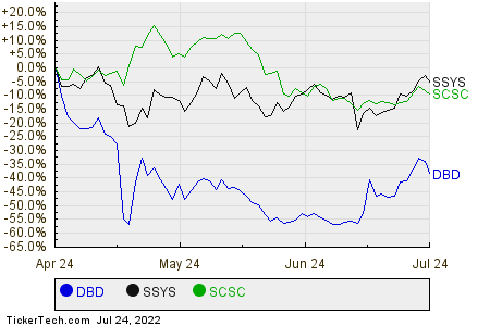 DBD,SSYS,SCSC Relative Performance Chart