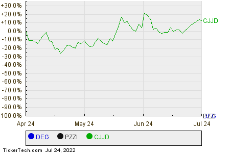 DEG,PZZI,CJJD Relative Performance Chart