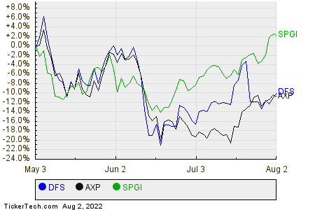 DFS,AXP,SPGI Relative Performance Chart