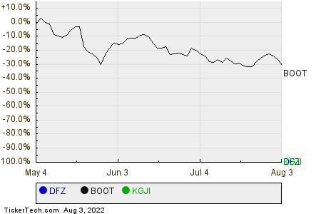 DFZ,BOOT,KGJI Relative Performance Chart