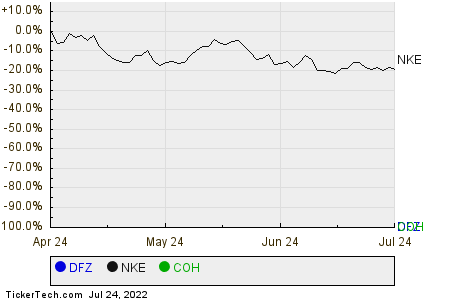 DFZ,NKE,COH Relative Performance Chart