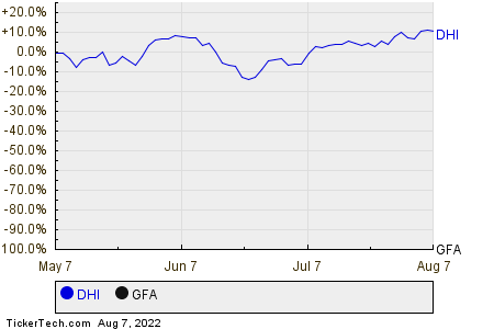 DHI,GFA Relative Performance Chart