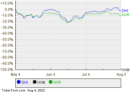 DHI,HXM,NVR Relative Performance Chart