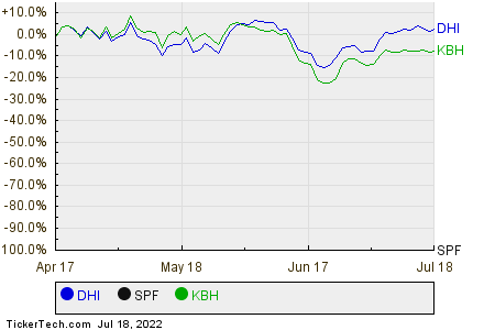 DHI,SPF,KBH Relative Performance Chart