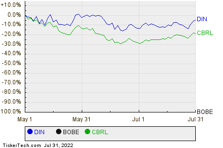 DIN,BOBE,CBRL Relative Performance Chart