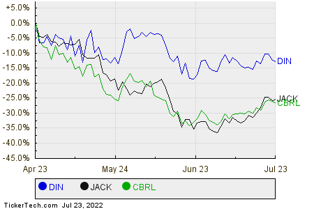 DIN,JACK,CBRL Relative Performance Chart