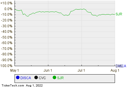 DISCA,CVC,SJR Relative Performance Chart