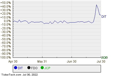 DIT,FDO,JCP Relative Performance Chart