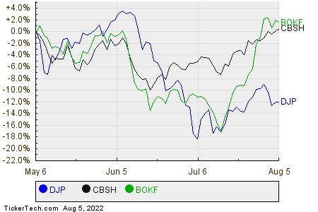DJP,CBSH,BOKF Relative Performance Chart