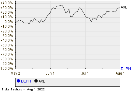 DLPH,AXL Relative Performance Chart
