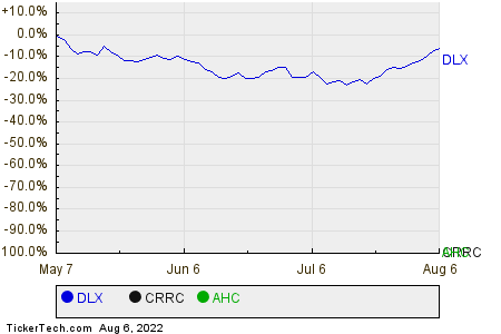 DLX,CRRC,AHC Relative Performance Chart