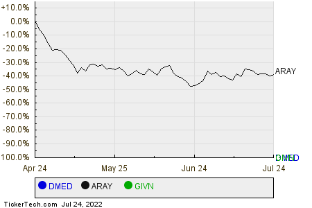 DMED,ARAY,GIVN Relative Performance Chart