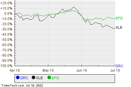 DRC,SLB,EPD Relative Performance Chart