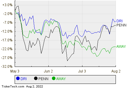 DRI,PENN,AWAY Relative Performance Chart