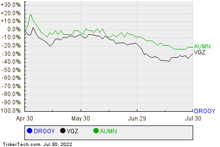 DROOY,VGZ,AUMN Relative Performance Chart