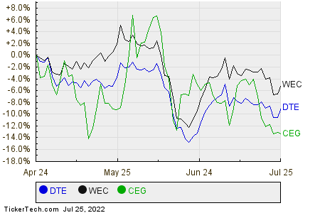DTE,WEC,CEG Relative Performance Chart