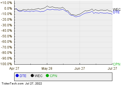 DTE,WEC,CPN Relative Performance Chart