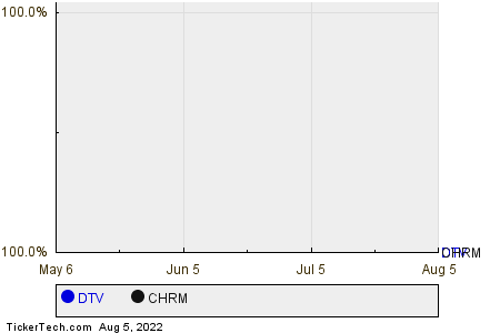 DTV,CHRM Relative Performance Chart