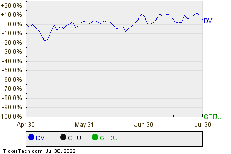 DV,CEU,GEDU Relative Performance Chart