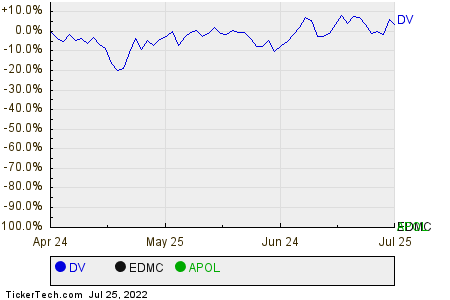 DV,EDMC,APOL Relative Performance Chart