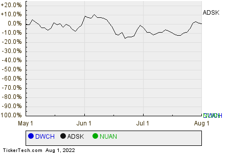 DWCH,ADSK,NUAN Relative Performance Chart