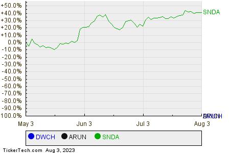 DWCH,ARUN,SNDA Relative Performance Chart