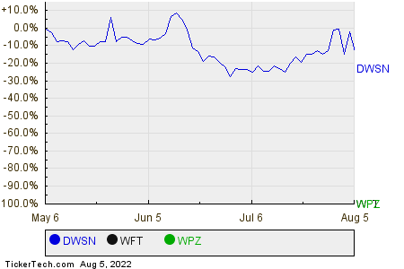 DWSN,WFT,WPZ Relative Performance Chart