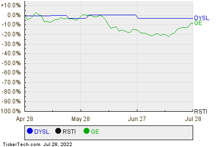 DYSL,RSTI,GE Relative Performance Chart