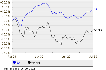 EA,WYNN Relative Performance Chart